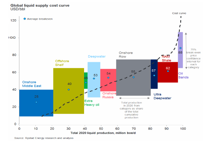 Fig1: Global liquids supply cost curve (Source: Rystad Energy research and analysis)
