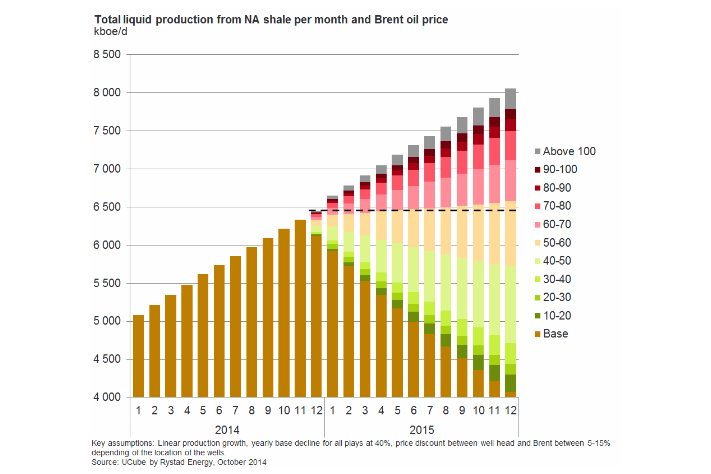 Fig3: Total liquid production from NA shale per month and Brent oil price (Source: UCube by Rystad Energy, October 2014)