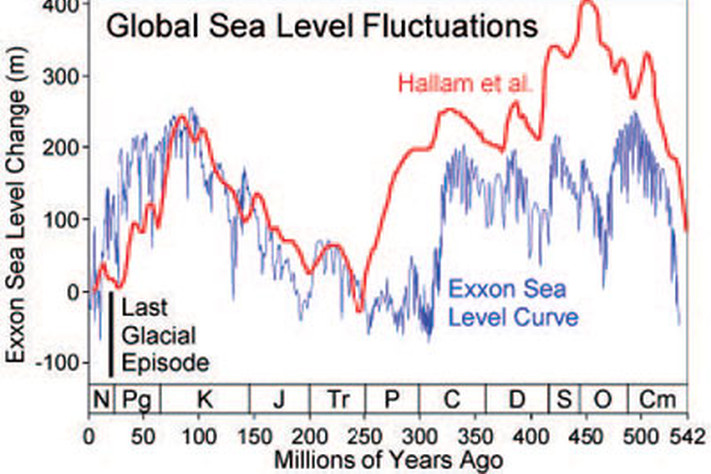 The Challenge of Predicting Sea Level Changes