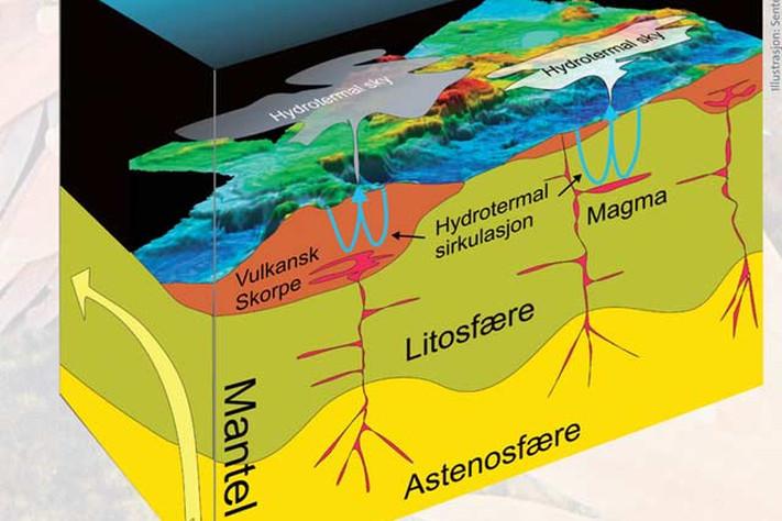 Dyphavet – geodynamiske prosesser