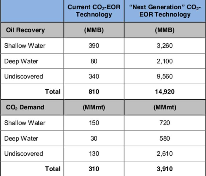 Stadig mer aktuelt med CO2-EOR-prosjekter