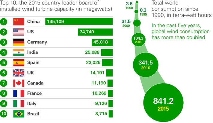 Fornybar øker mest