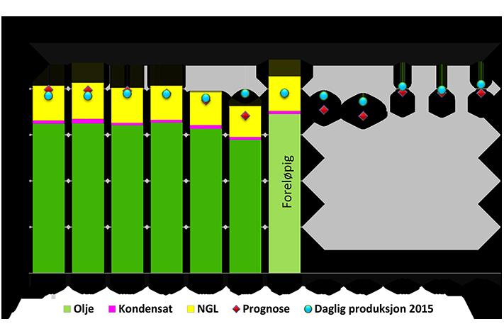 Største månedlige oljeproduksjon på fem år