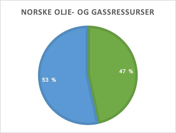 Trenger norsk olje
