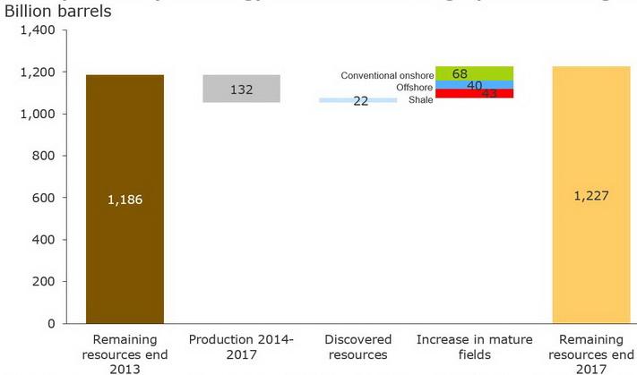 Oljereservene øker