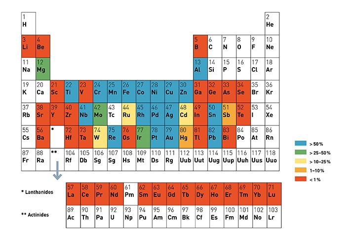 150 år med grunnstoffene