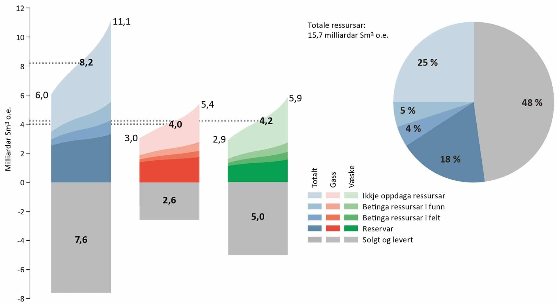 Olje- og gassressursene på norsk sokkel øker
