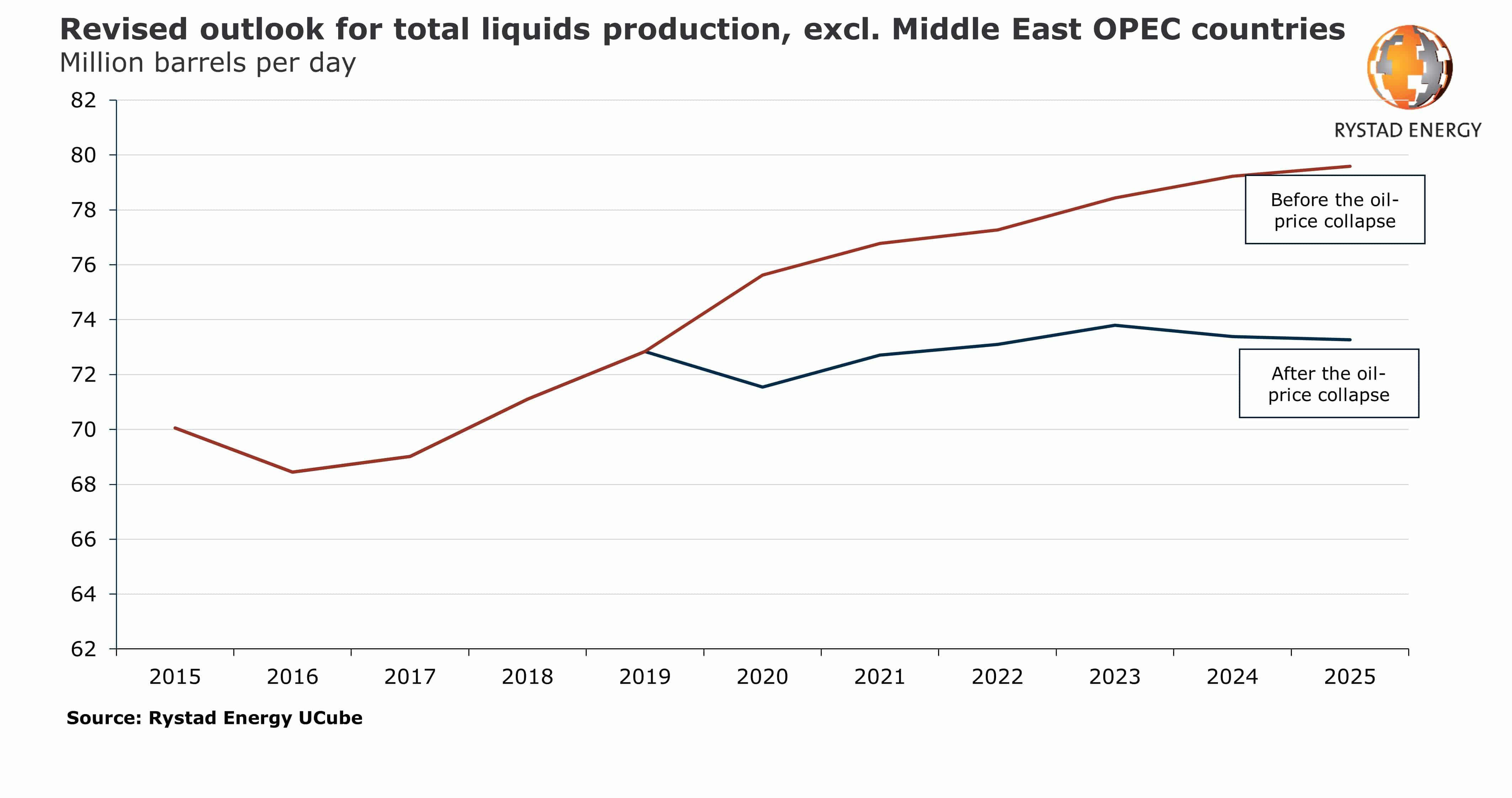 Mulig oljeunderskudd i 2025